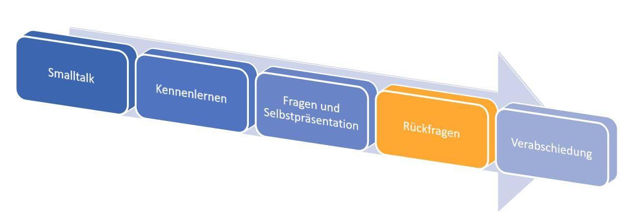 Phasenmodell zum Ablauf des Bewerbungsgesprächs